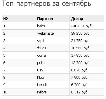ТОП партнеров системы Makeup Profit