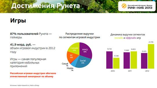 РУнет сегодня в цифрах на РИФ + КИБ 2013