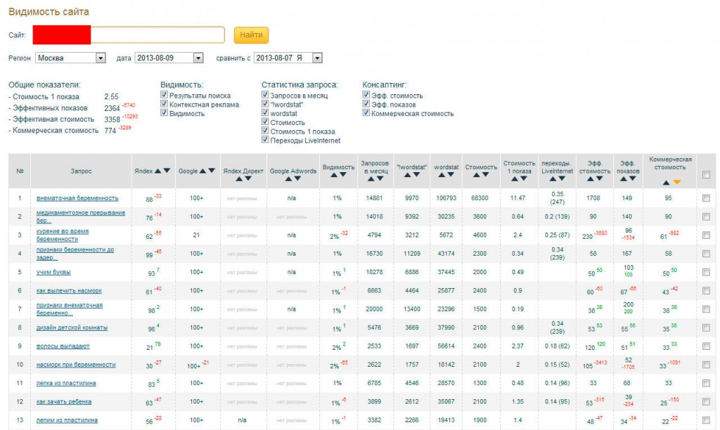 Падение позиций сайта в Яндексе у рассматриваемого сайта