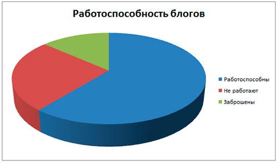 Работоспособность блогов Рунета