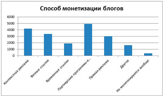 Монетизация блогов в РУнете