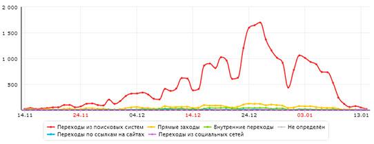 Источники трафика сайта Кремлевской елки