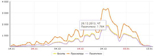 Посещаемость сайта Кремлевской елки