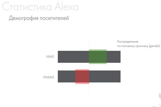 Показатели аудитории площадок сети Advmaker по Alexa