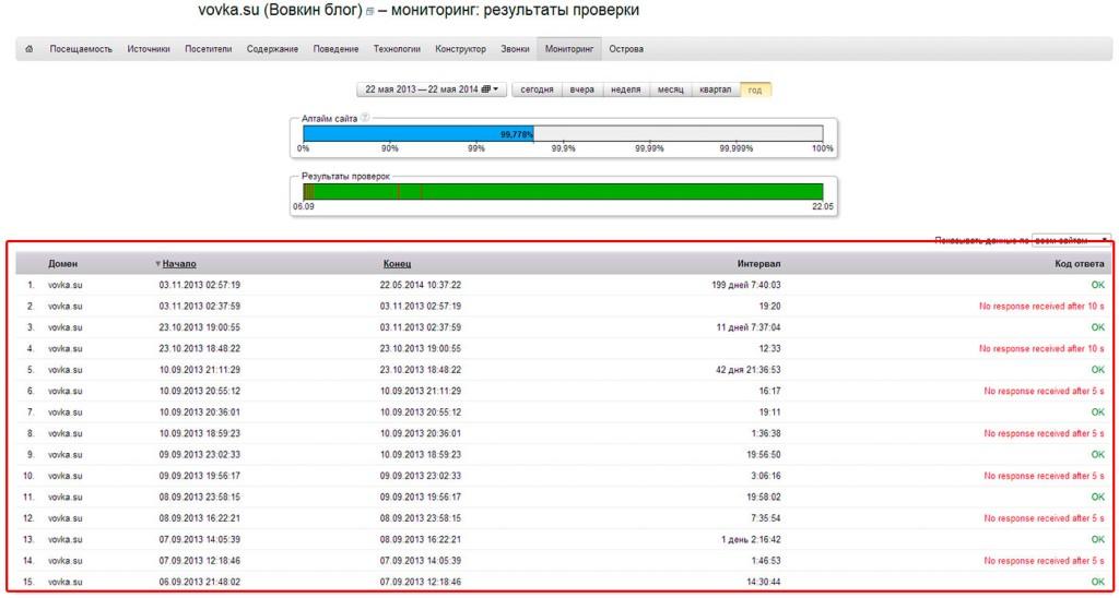 Аптайм сайта в Яндекс Метрике