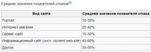 Таблица показателя отказов сайта в среднем