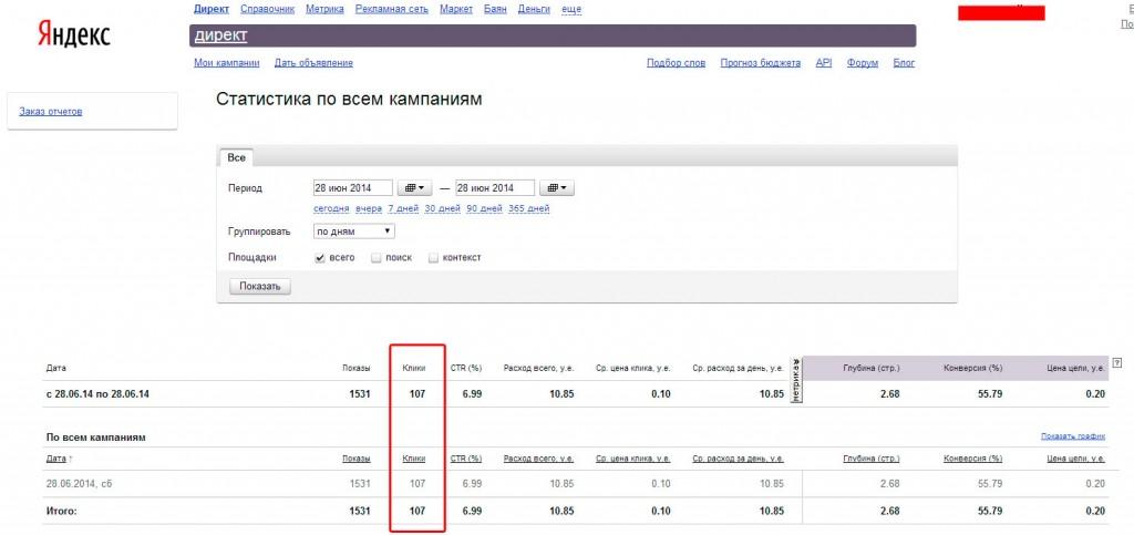 Статистика Яндекс Директа