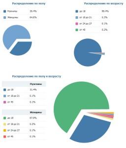 Как заниматься рекламой Вконтакте?