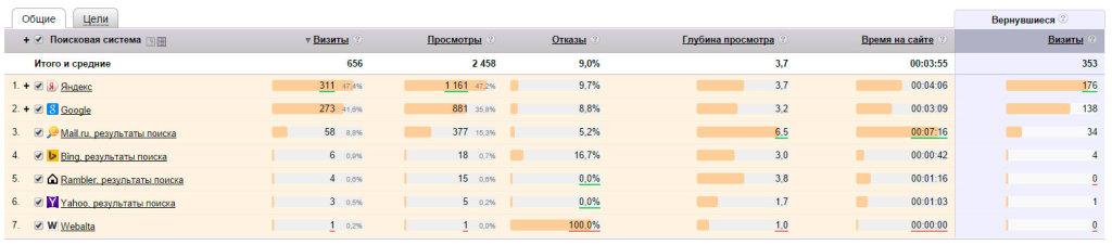 Статистика продвижения