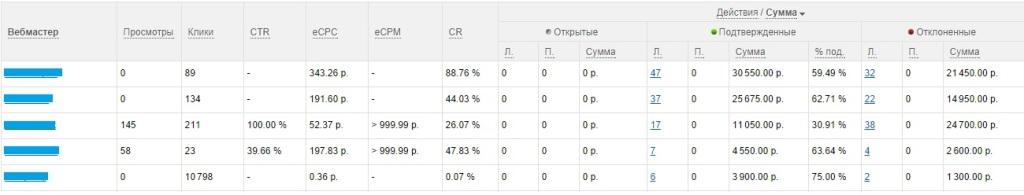 Пример статистики заработка