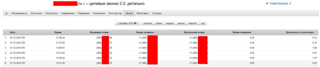 Отслеживание звонков через сервис от Яндекс - Целевой звонок 2.0