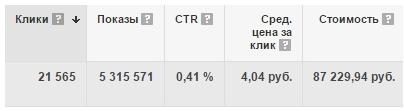 Статистика контекстной рекламы по Google Adwords
