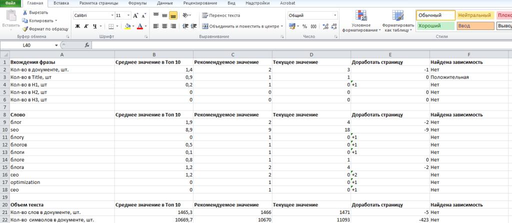 Как выглядит отчет в таблицах