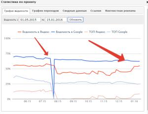 Возвращение позиций в Яндексе