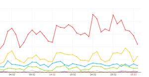 Трафик в процессе продвижения сайта с Zenlink.ru