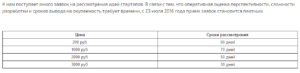 Расценки на рассмотрение заявки