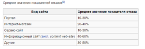 Статистика значений показателя отказов